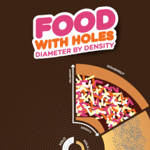 Food with holes Infographic