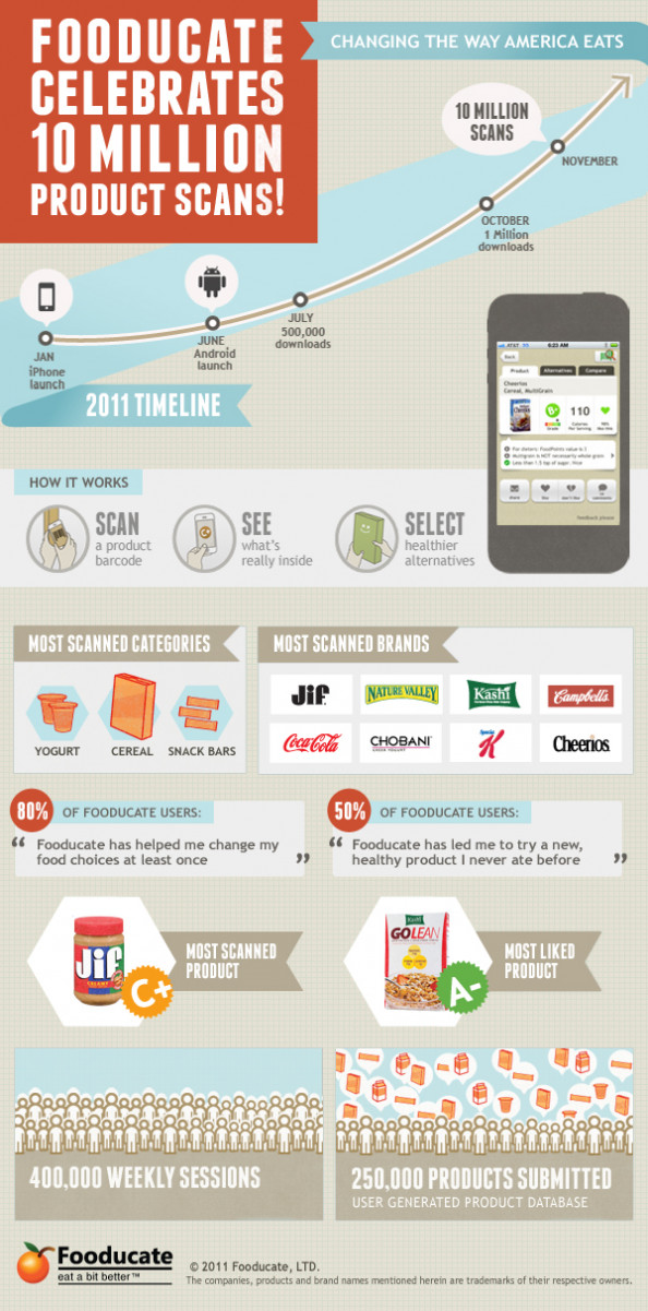 Fooducate Celebrates 10 Million Product Scans  Infographic