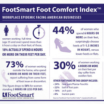 Foot Comfort Index:  Workplace Epidemic for Women Infographic