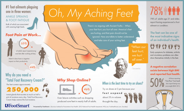 Obesity Foot Care Issues Top Concerns For The Overweight
