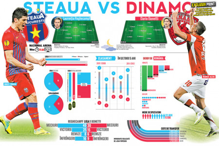 Football Duel Infographic - Steaua Dinamo Infographic