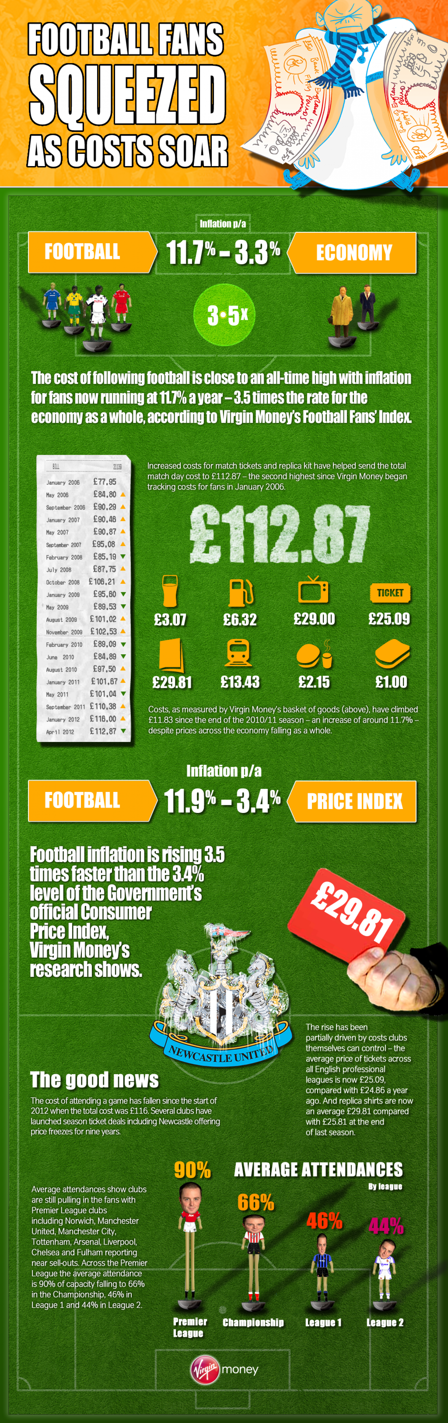 Football fans squeezed as costs soar Infographic