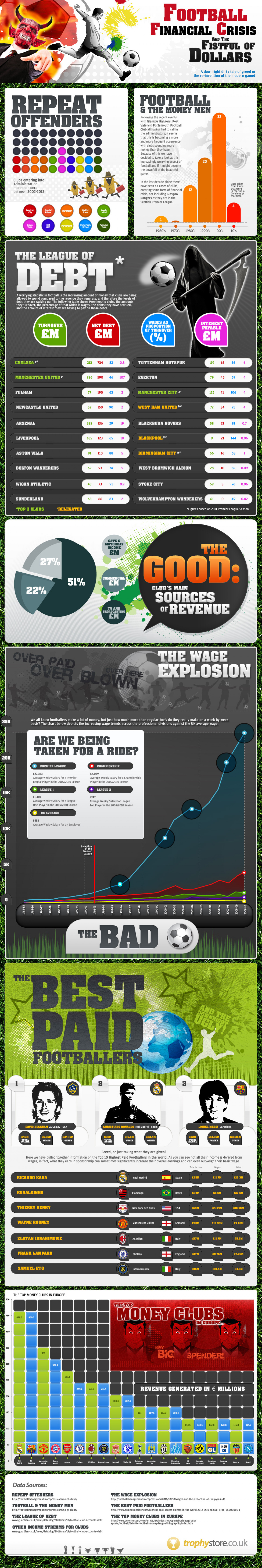 Football Financial Crisis Infographic Infographic