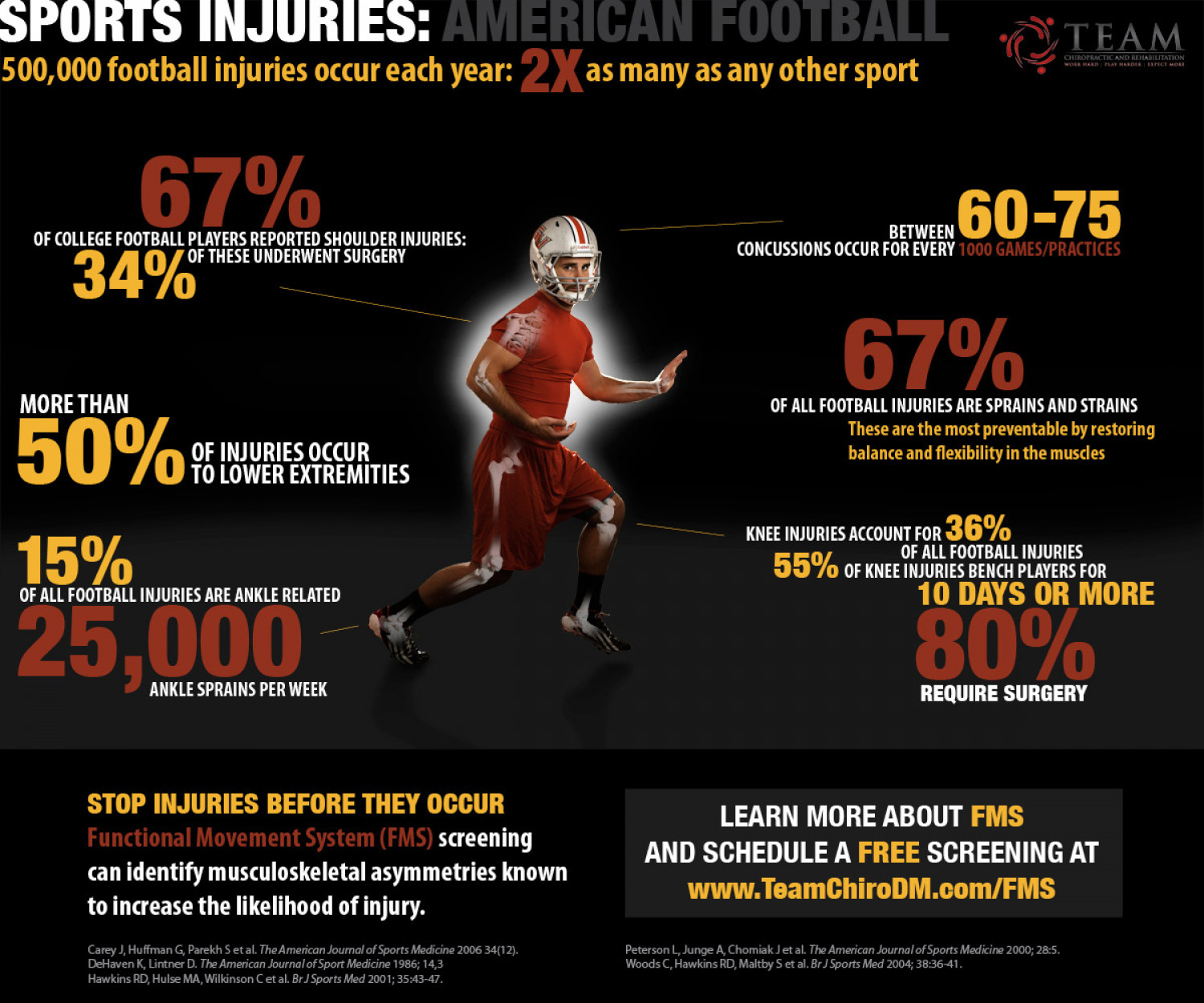 Football Injuries Infographic