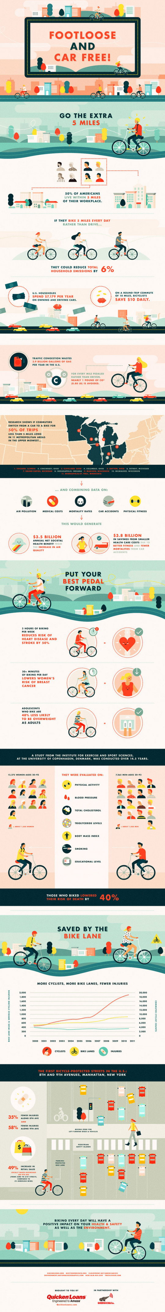 Footloose and Car Free! How Biking Can Improve Your Health and the Environment