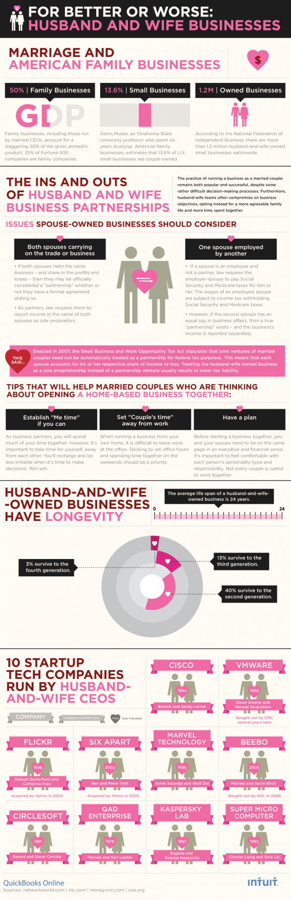 For Better or Worse: Husband and Wife Businesses