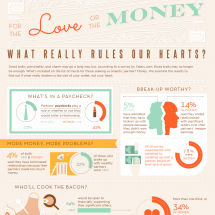 For Love or the Money: What Rules Our Hearts? Infographic