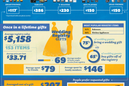 For Me? You Shouldn't Have. Really. Infographic