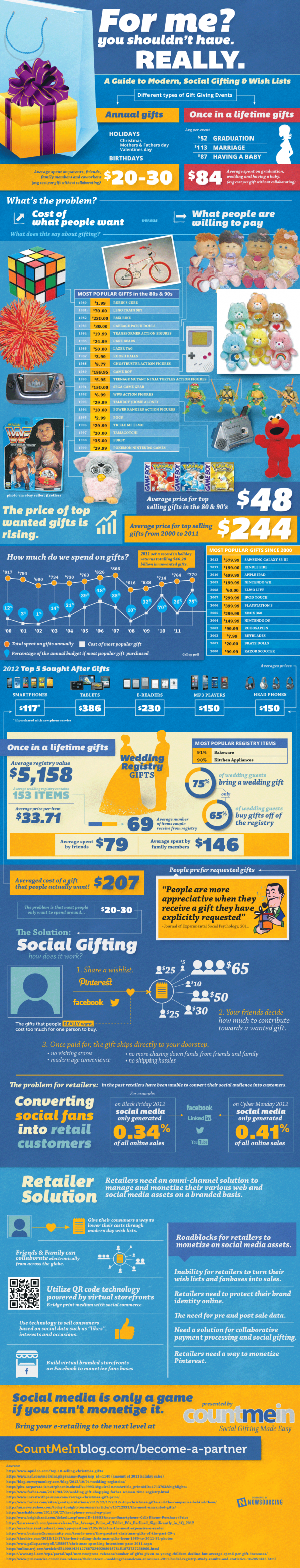 For Me? You Shouldn&#039;t Have. Really. Infographic