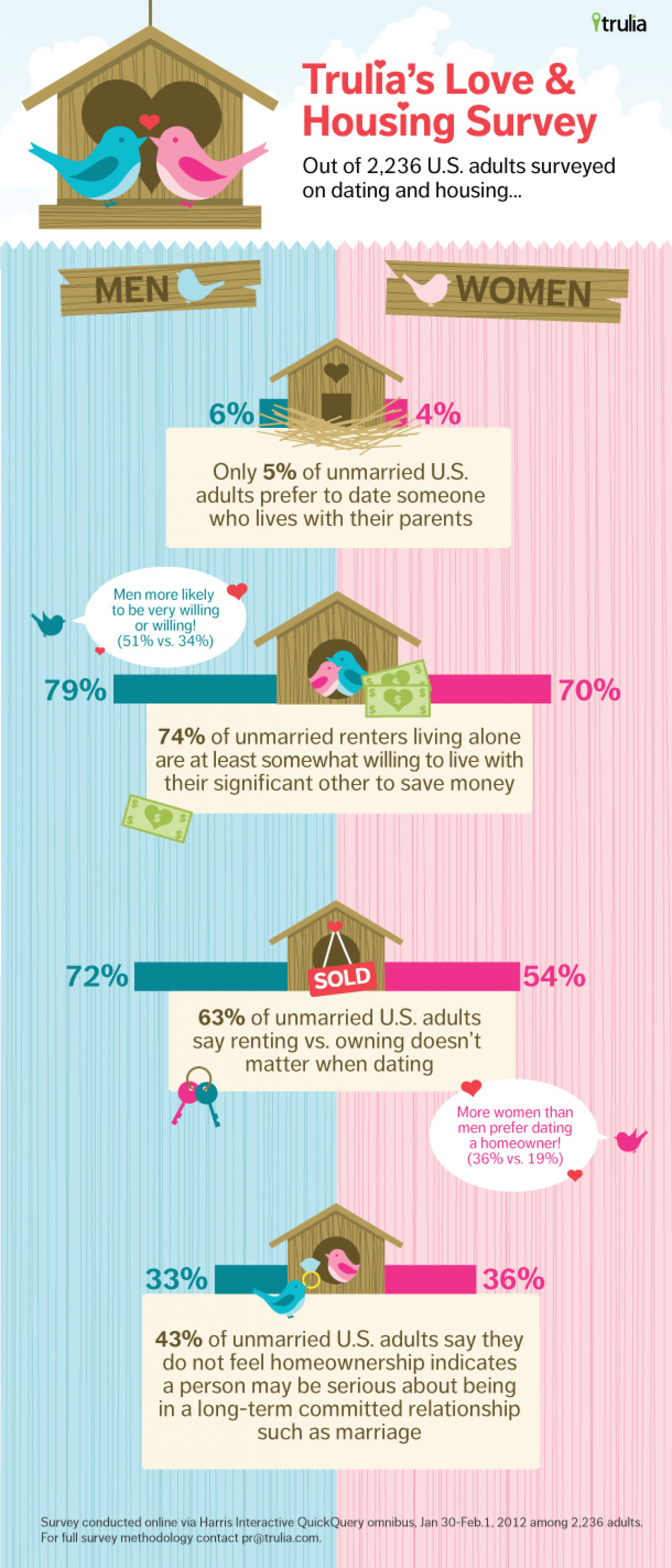 For The Love Of Real Estate Infographic