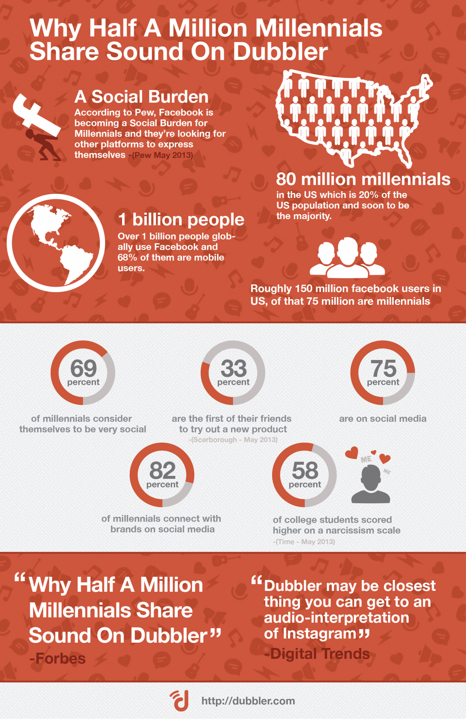 "Forbes - ""Vine For Voice: Why Half A Million Millennials Share Sound On Dubbler"" Infographic"
