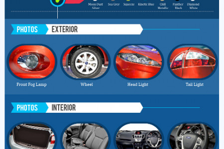 Ford Fiesta in India Infographic
