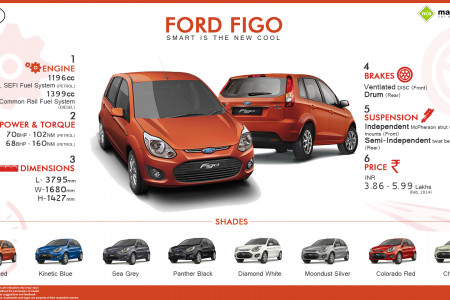 Ford Figo - Smart is the New Cool Infographic