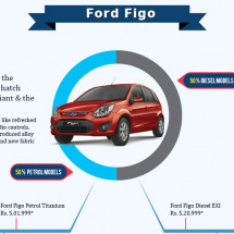 Ford Figo Price in India Infographic
