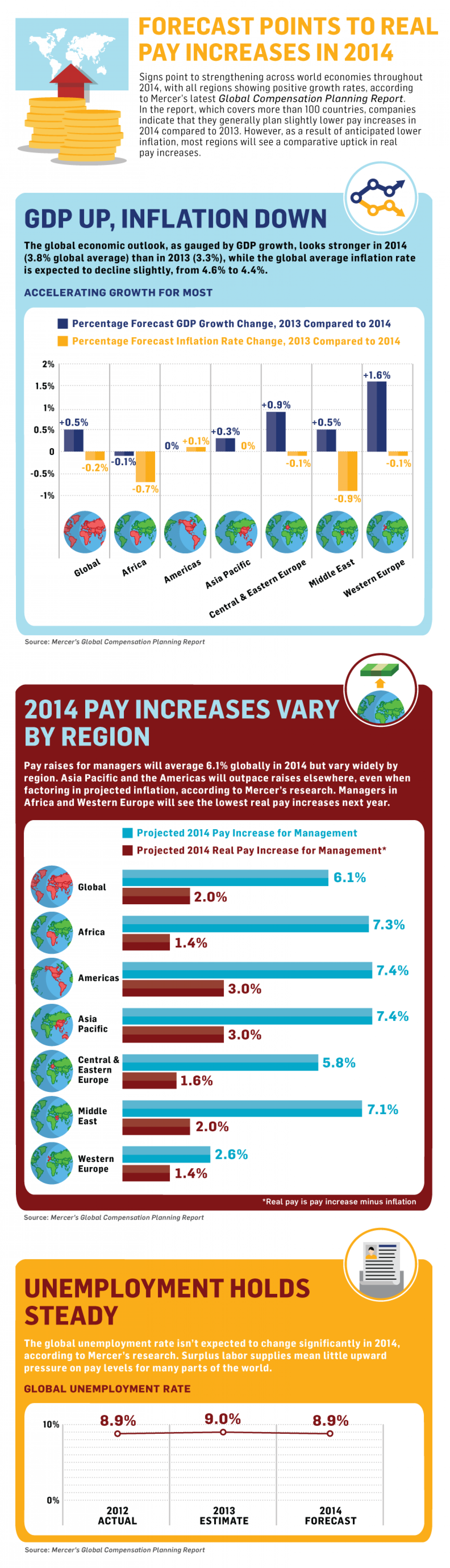 2014 Salary Budget Increase Projections .