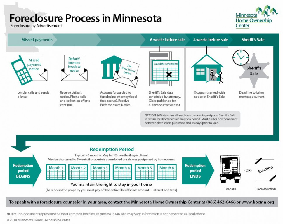 Foreclosure Process In Minnesota Infographic