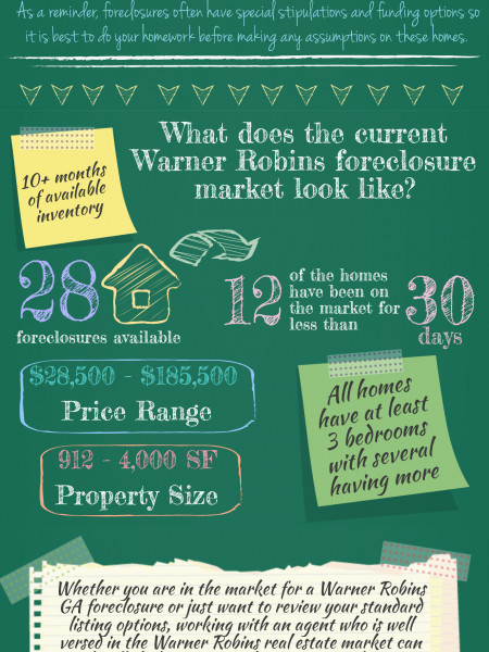 Foreclosures in Warner Robins GA February 2014 Infographic