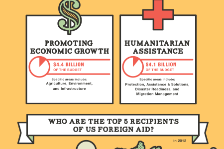 Foreign Aid Around the World Infographic