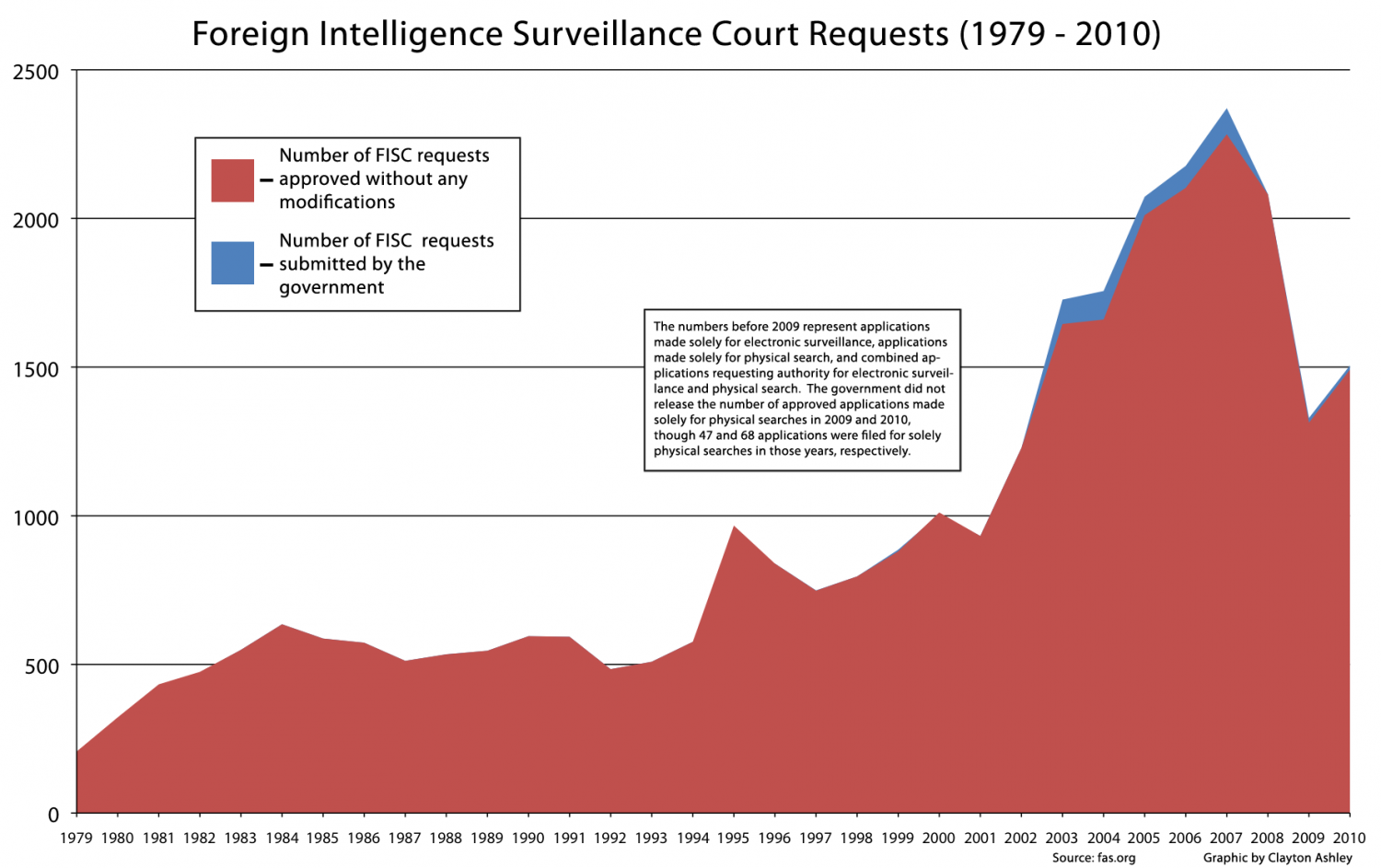 Foreign Intelligence Surveillance Court Requests  Infographic