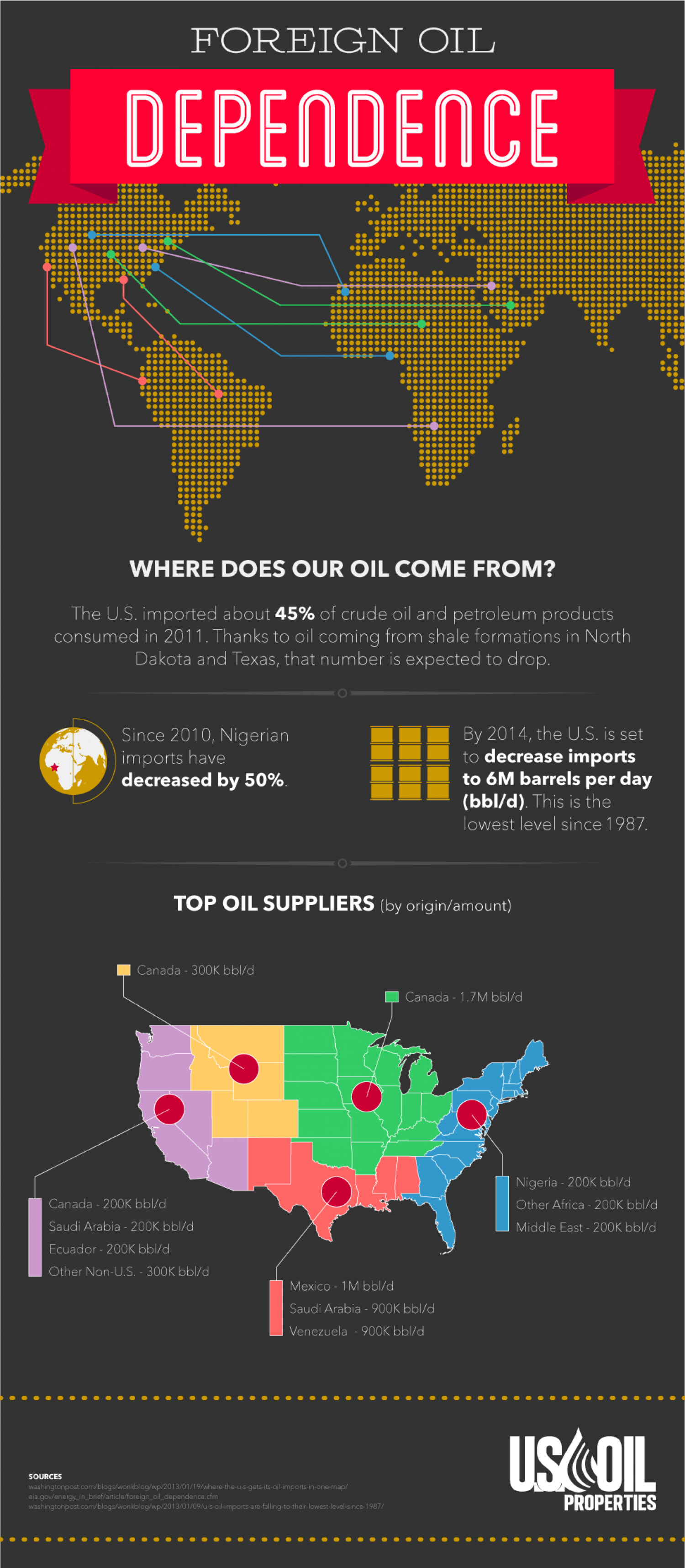 Foreign Oil Dependence  Infographic