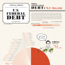 Foreign Owners of U.S. Federal Debt Infographic