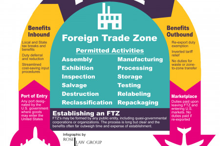 Foreign Trade Zone: Explained Infographic