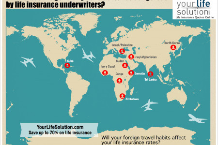 Foreign Travel's Effect on Life Insurance Underwriting Infographic