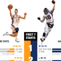 Forget Batman Vs. Superman: The Dynamic Duo Of The Moment Is Lin Vs. Tebow Infographic