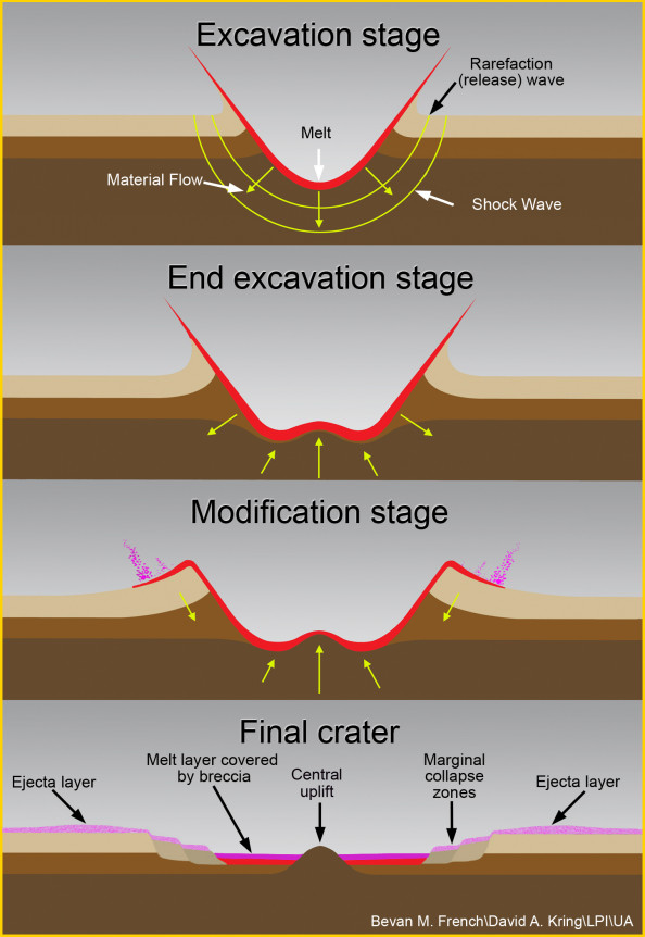 Formation of a Complex Crater Infographic