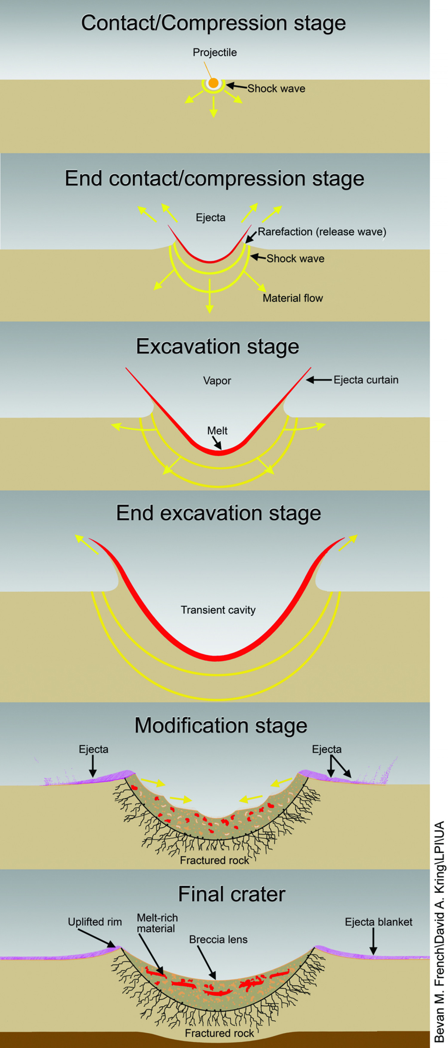 Formation of a Simple Crater Infographic