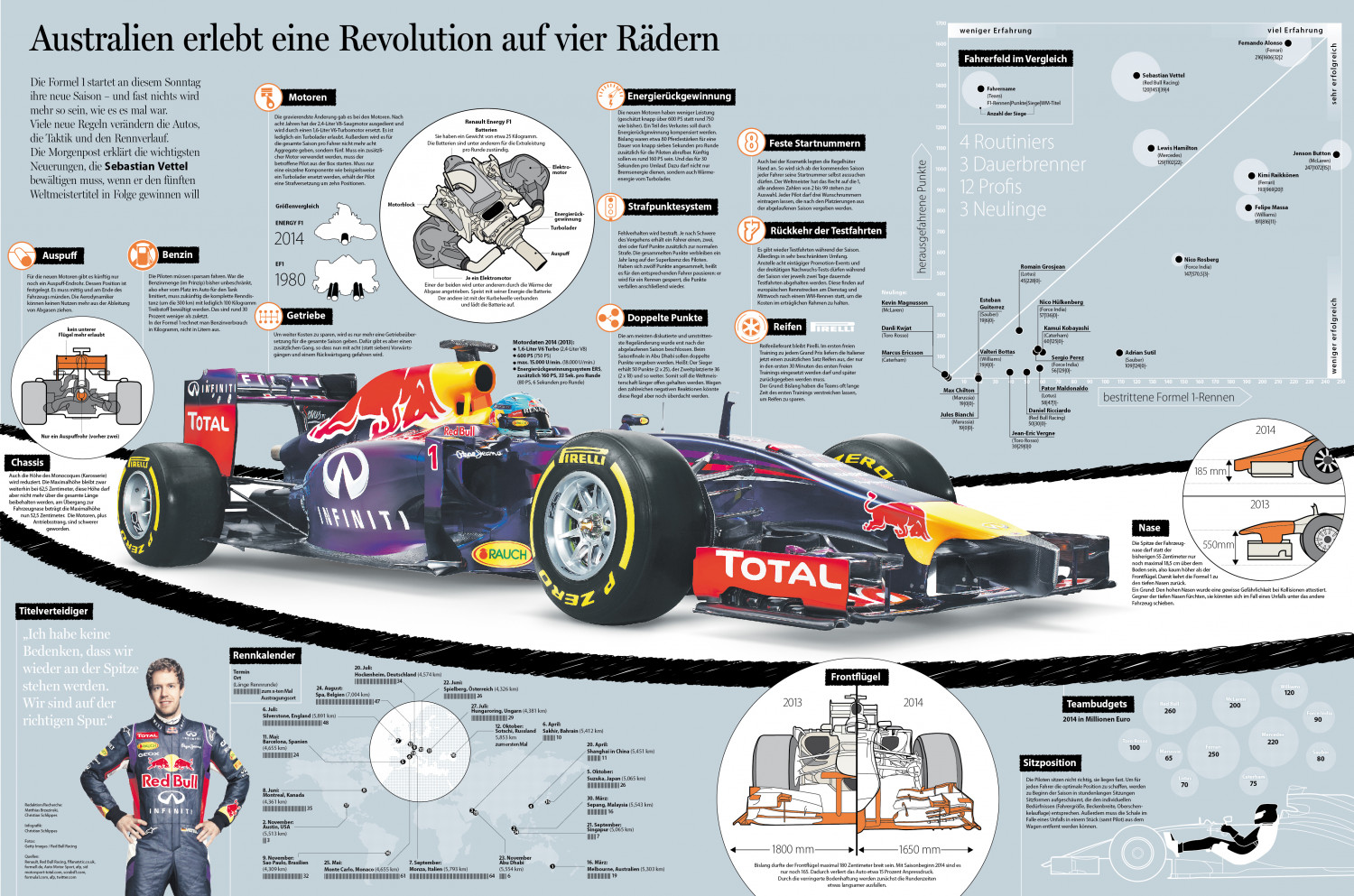 Formula One: Changes 2014 Infographic