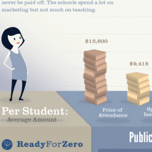 For-Profit Colleges Infographic