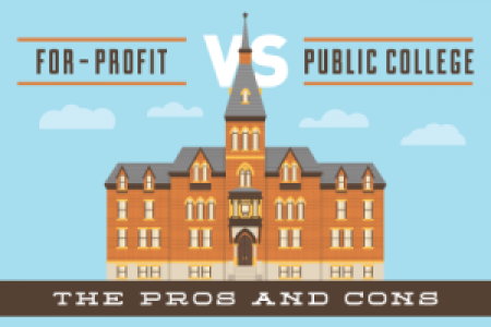 For-Profit vs Public College: What's Best for You? Infographic