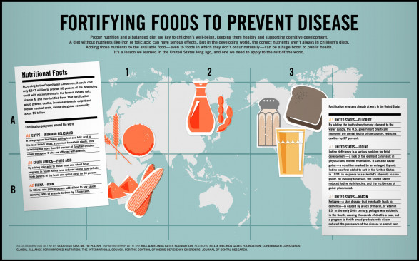 Fortifying Foods To Prevent Disease