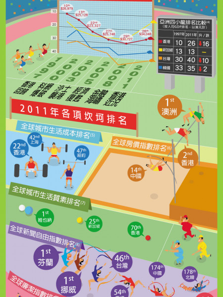 Fortune or Misfortune? Look at Hong Kong from its international rankings Infographic