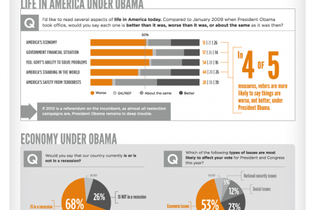 Forward? Fundamentals of the 2012 Election Infographic