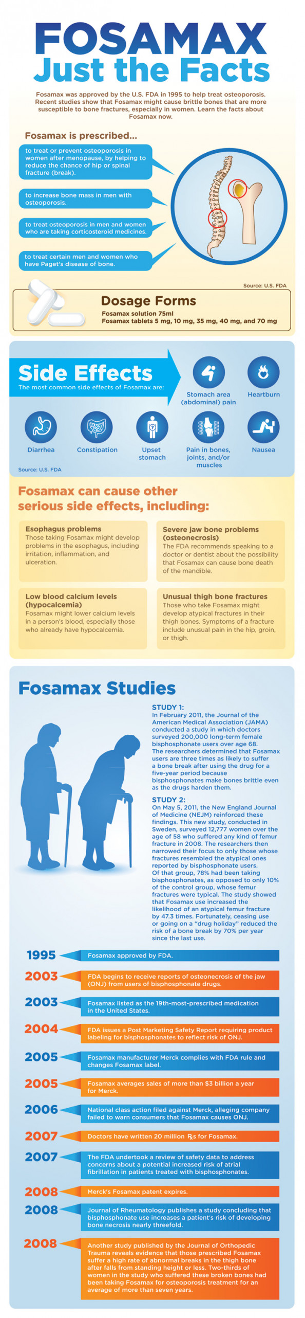 Fosamax - Just The Facts Infographic