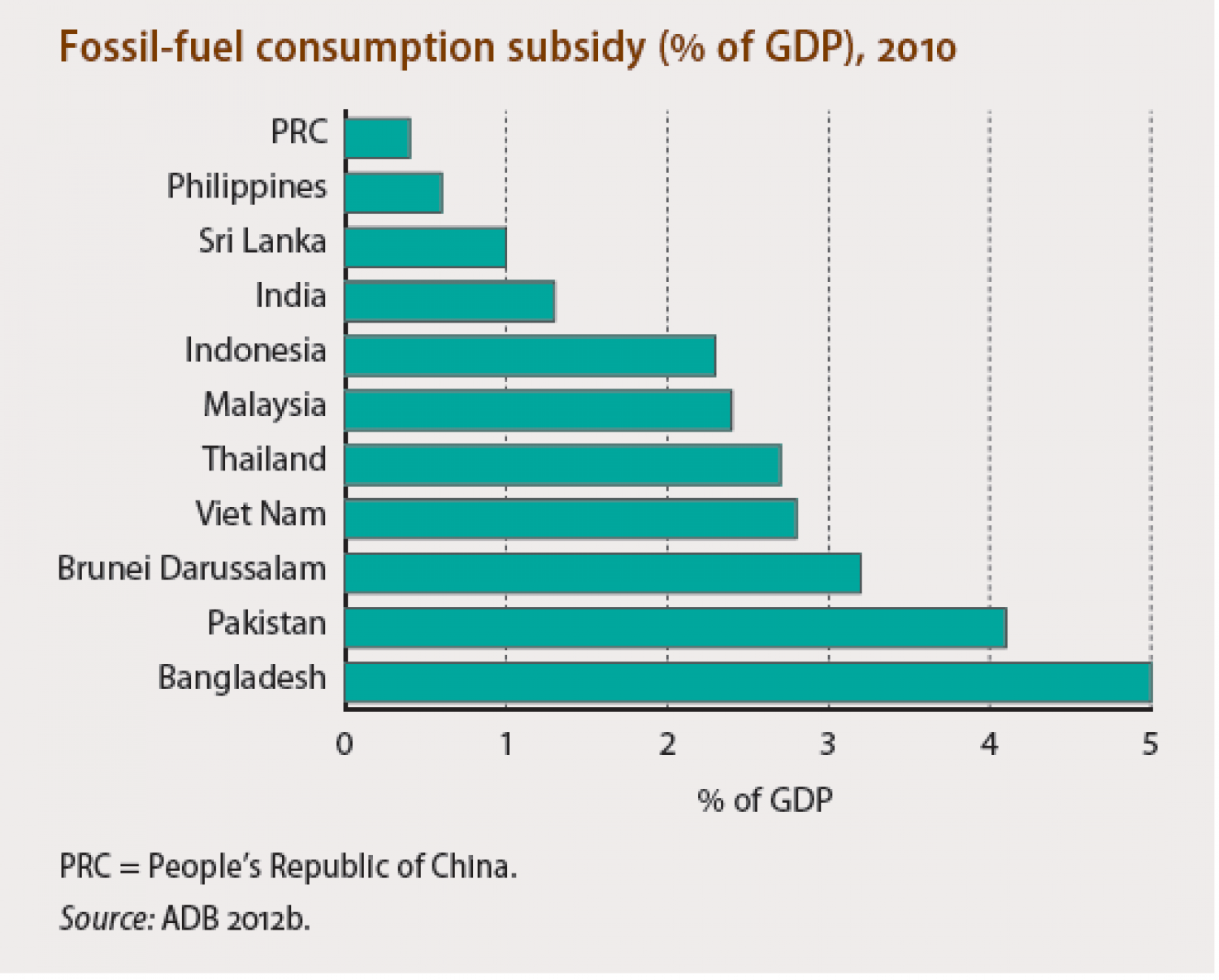 Fossil-fuel consumption subsidy (% of GDP), 2010 Infographic
