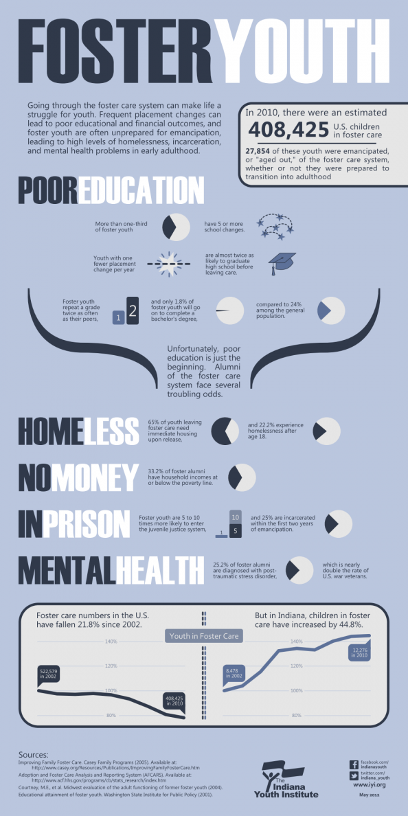 Foster Youth Infographic