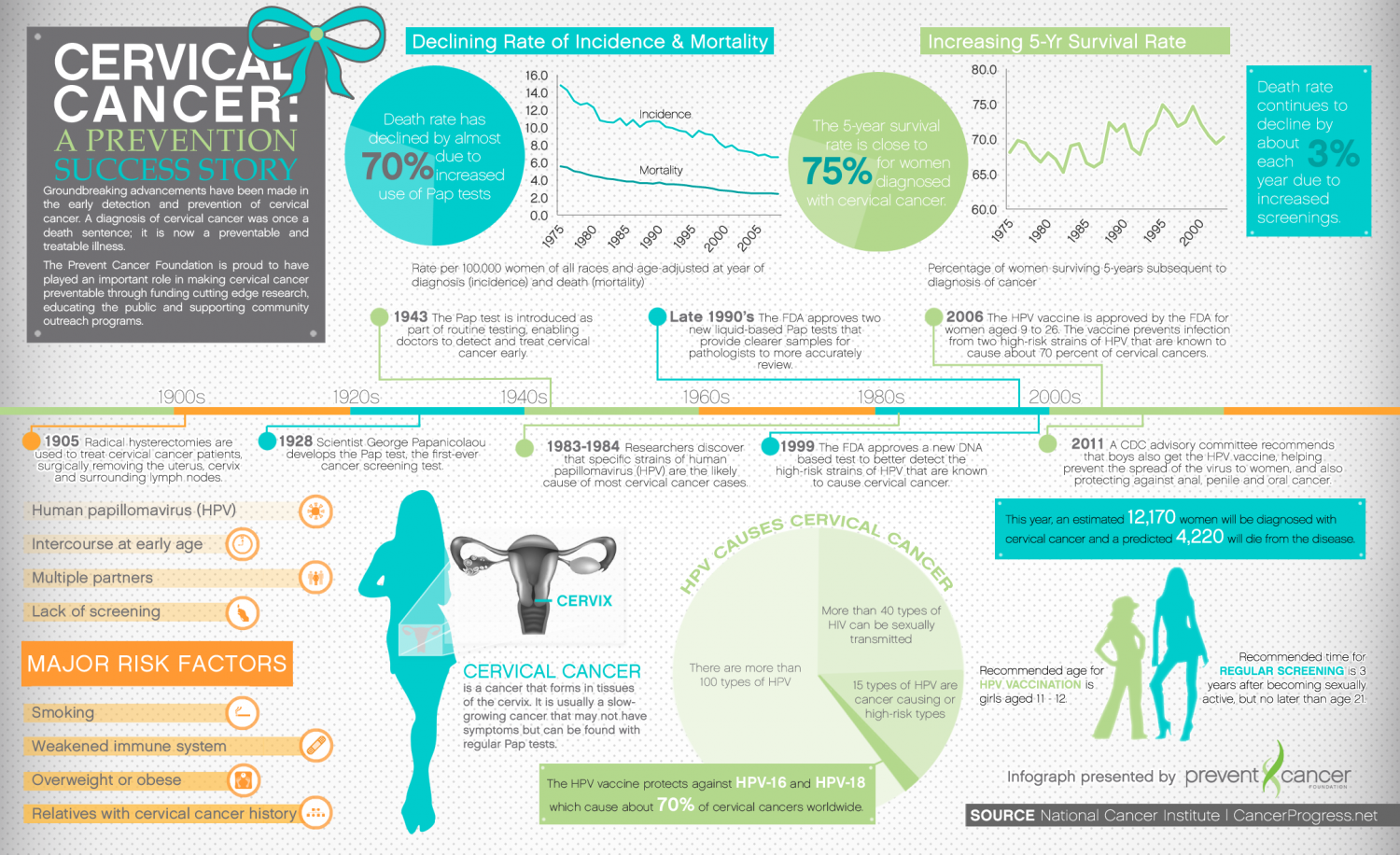 Foundation Debuts Cervical Cancer Prevention Infographic