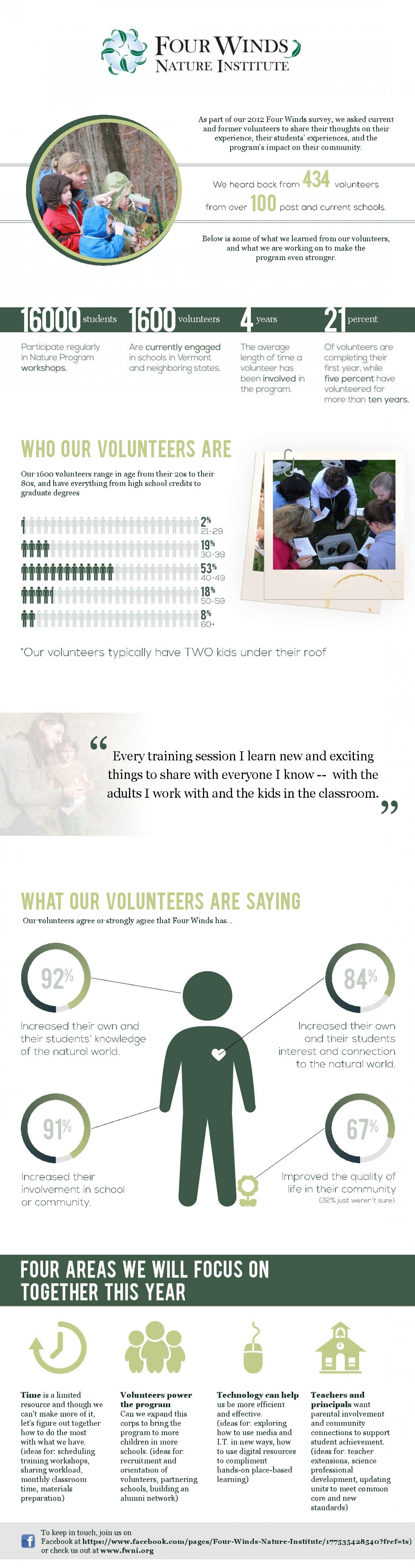 Four Winds Nature Institute Infographic