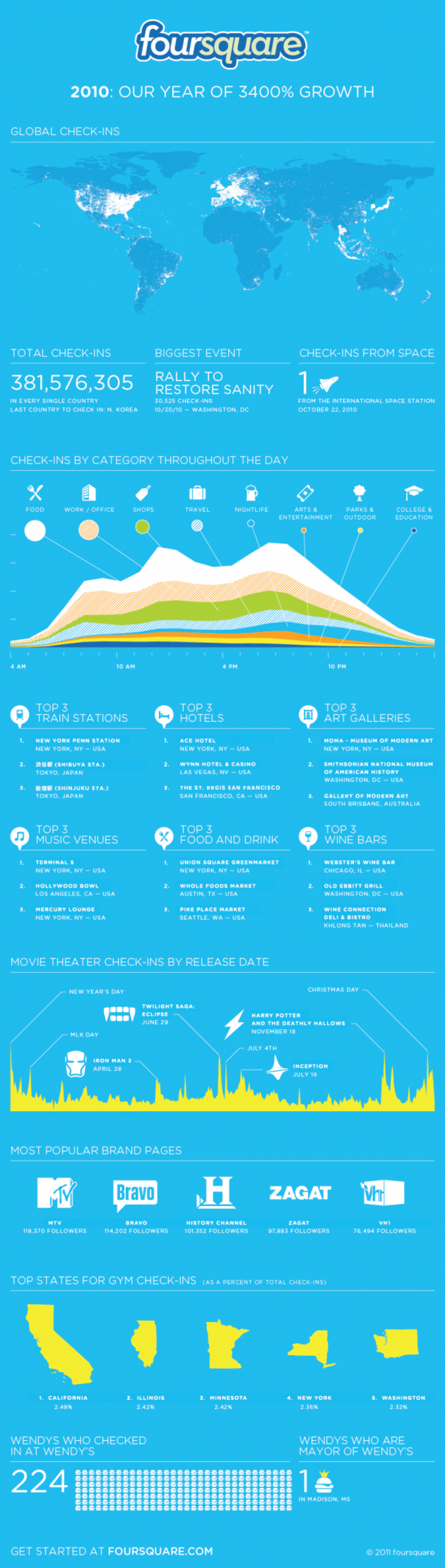 Foursquare 2010 Our Year of 3400% Growth Infographic