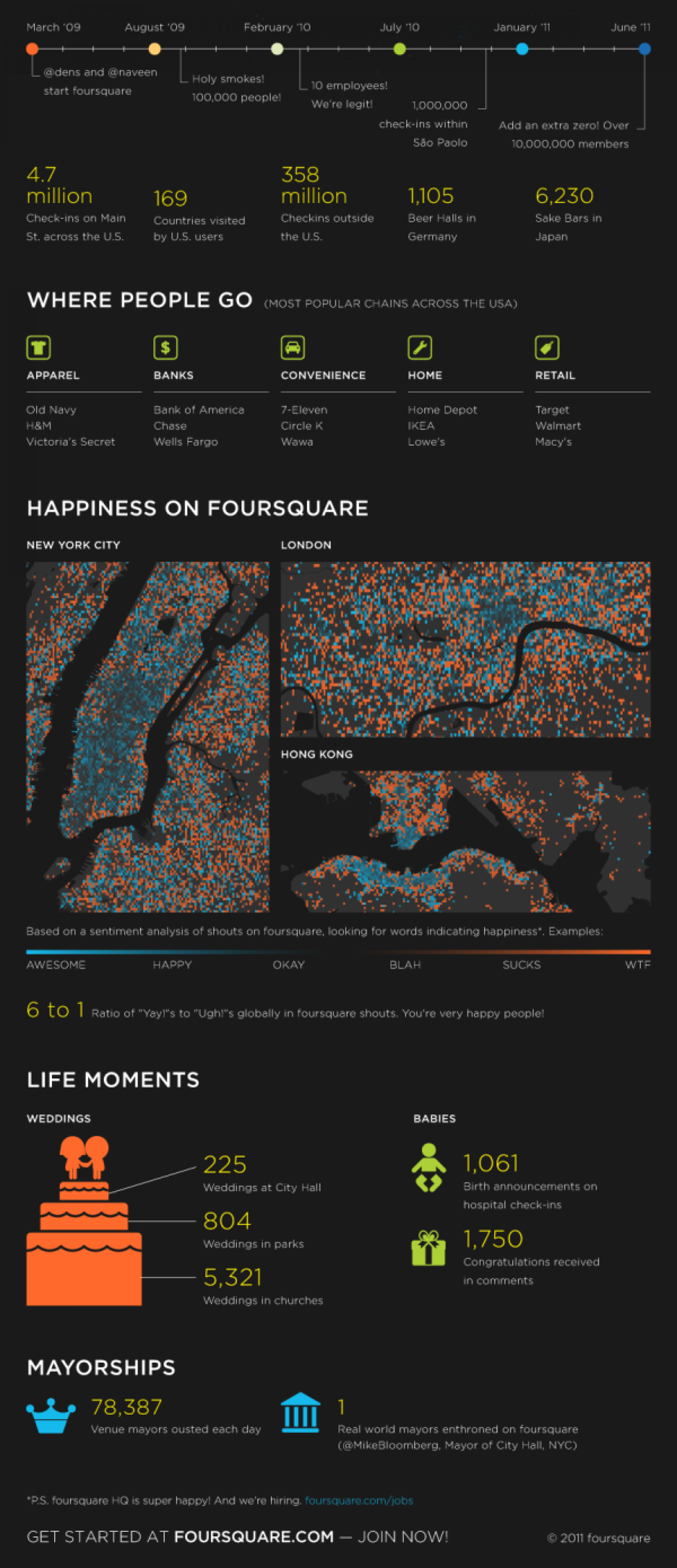 Foursquare Hits 10M Users Grows at 1000% Infographic