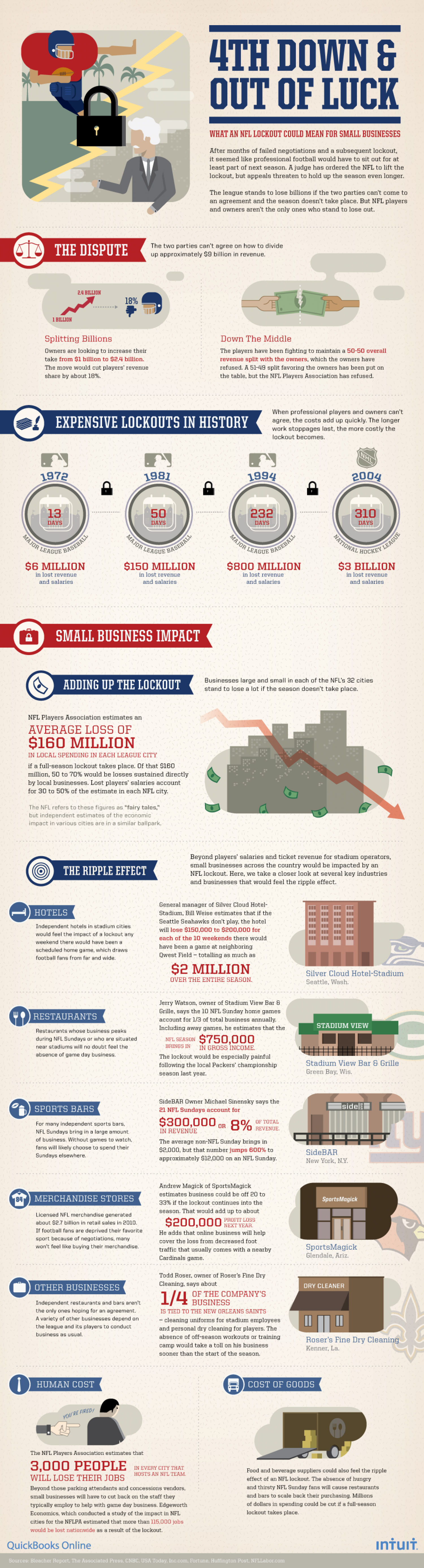 Fourth Down and Out of Luck: The NFL Lockout and You Infographic