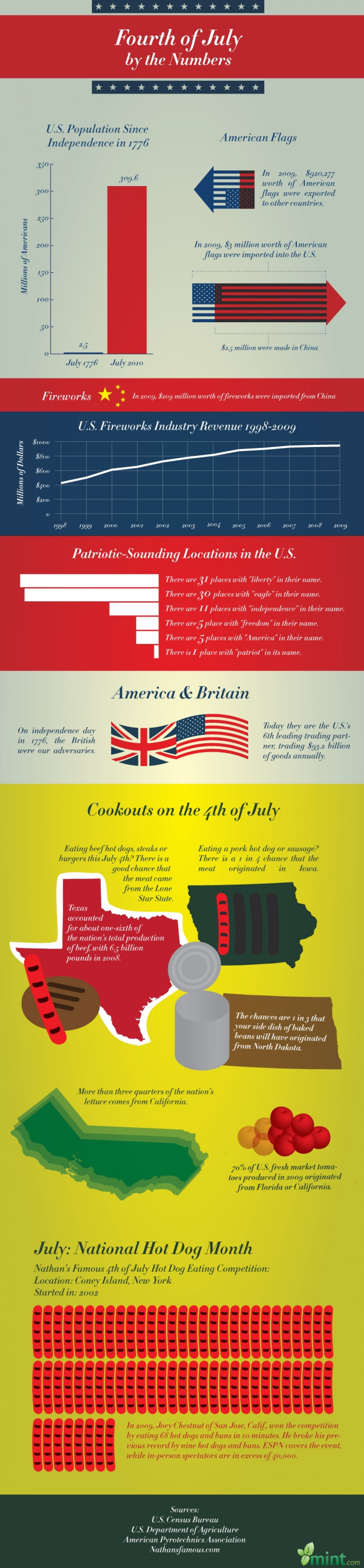 Fourth of July By The Numbers Infographic