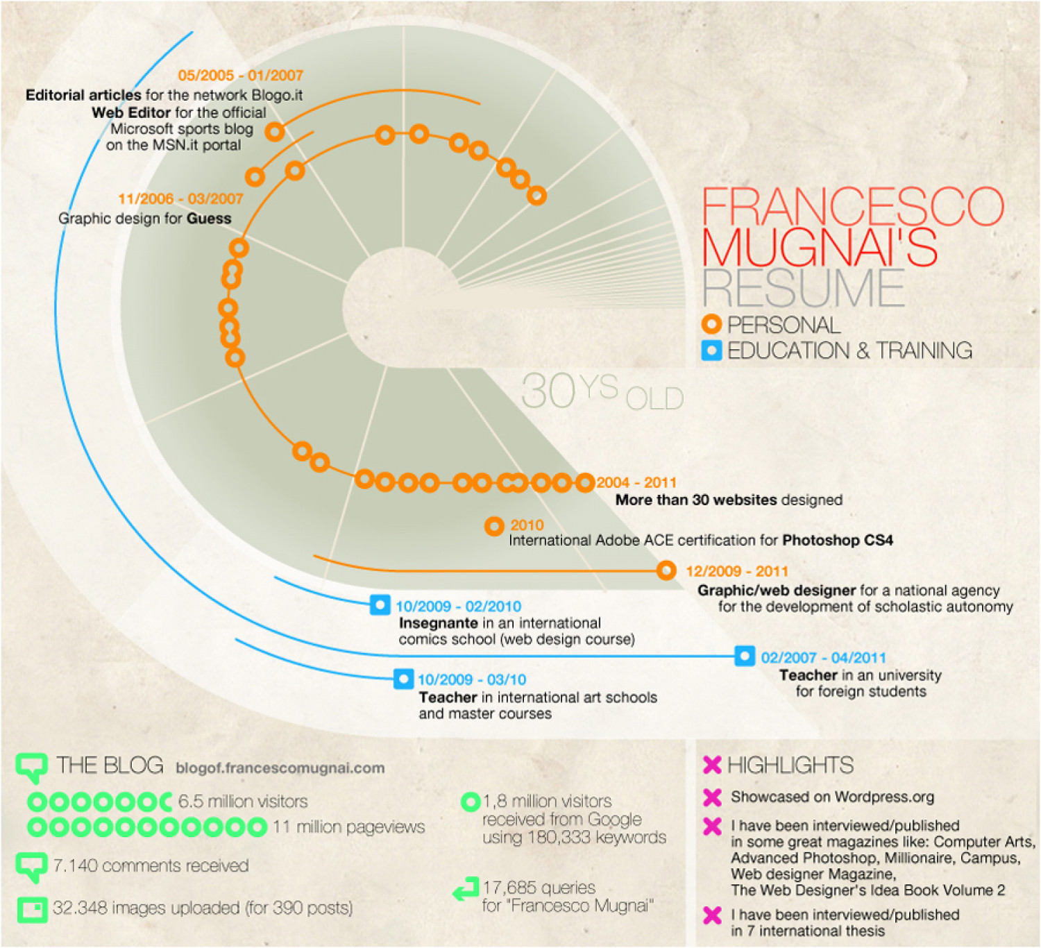 Francesco Mugnai's resume Infographic
