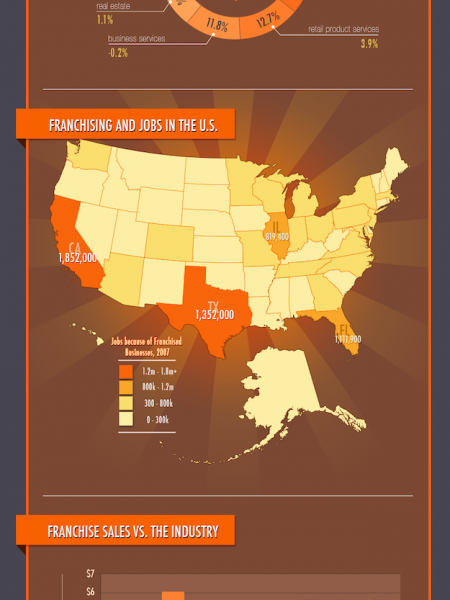 Franchising and the Economy  Infographic