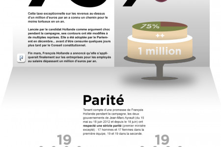 François Hollande by the numbers Infographic