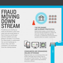 Fraud Moving Downstream Infographic
