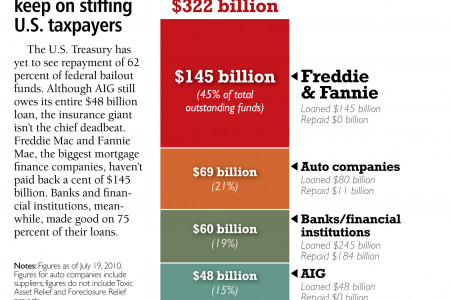 Freddie, Fannie Keep on Stiffing U.S. taxpayers Infographic